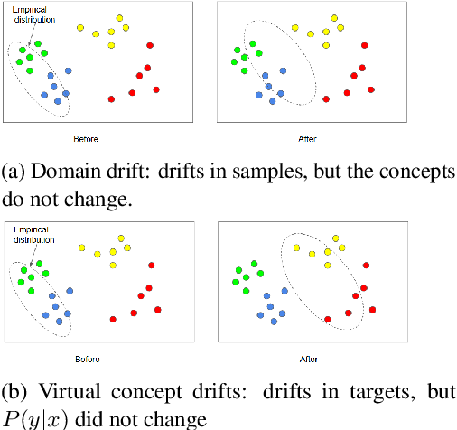 Figure 3 for Understanding Continual Learning Settings with Data Distribution Drift Analysis