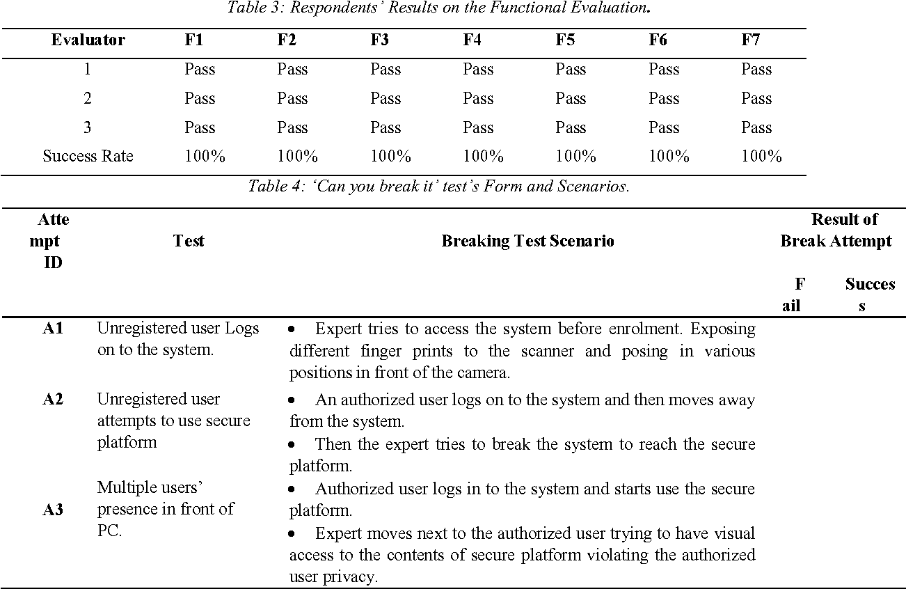 PDF] Evaluation of the TPM user authentication model for trusted