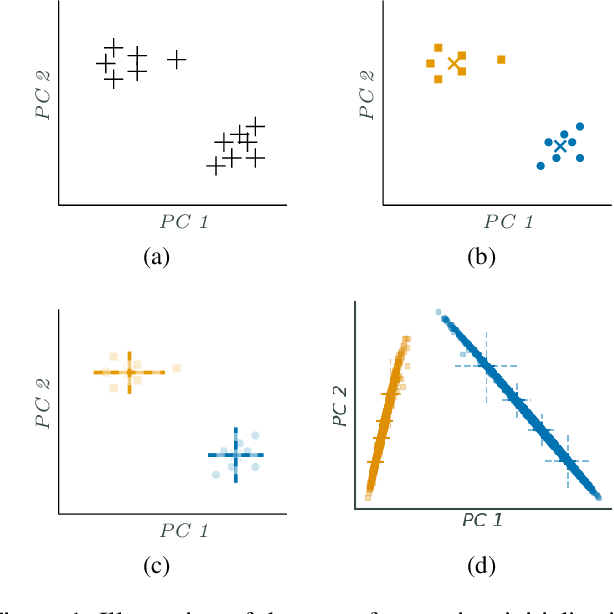 Figure 1 for Into the unknown: Active monitoring of neural networks