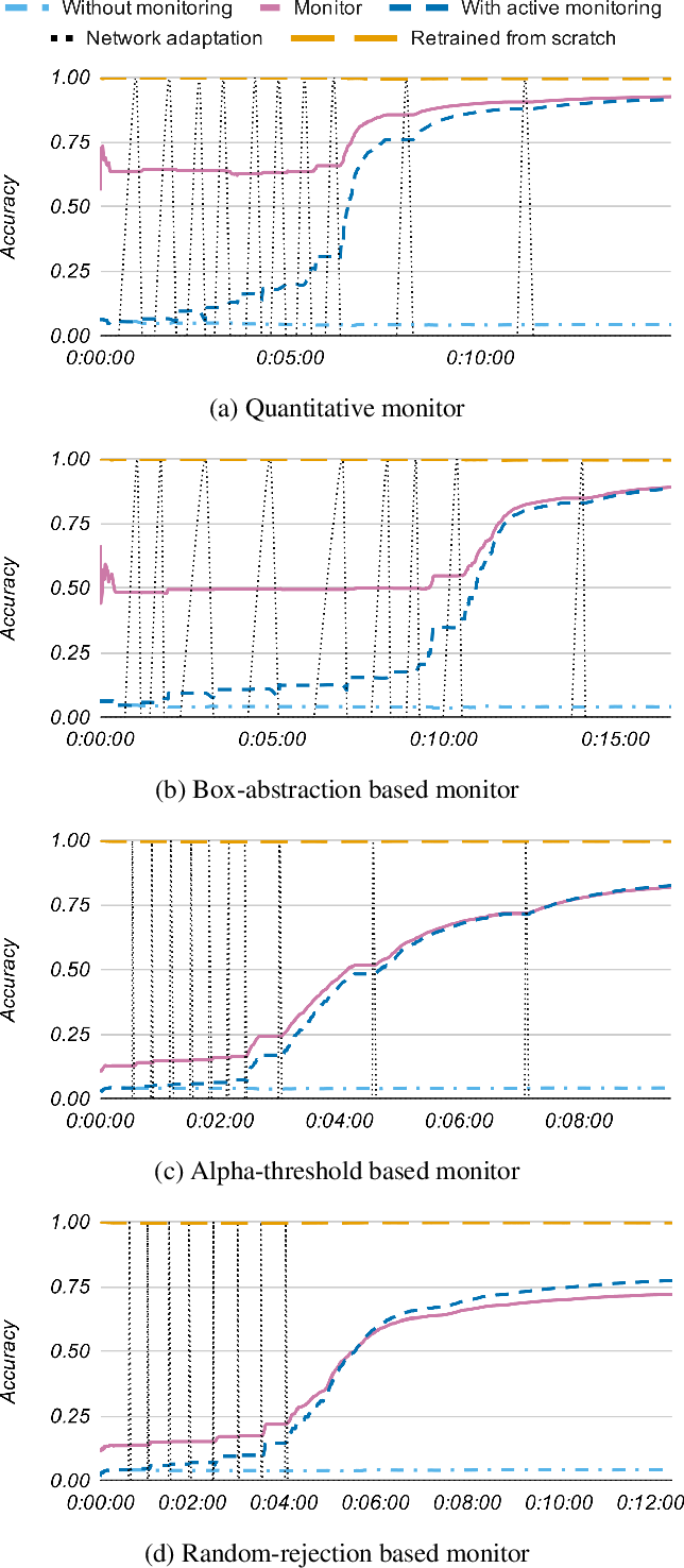 Figure 3 for Into the unknown: Active monitoring of neural networks