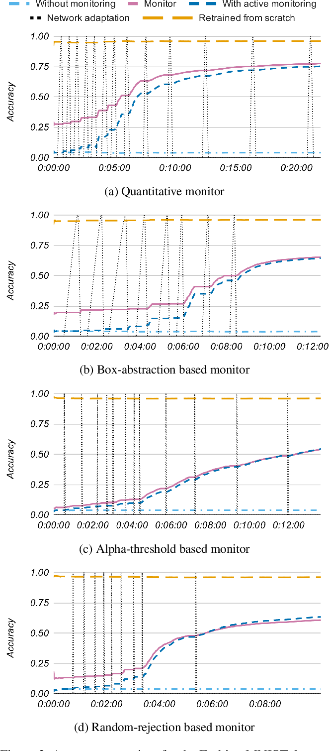 Figure 4 for Into the unknown: Active monitoring of neural networks