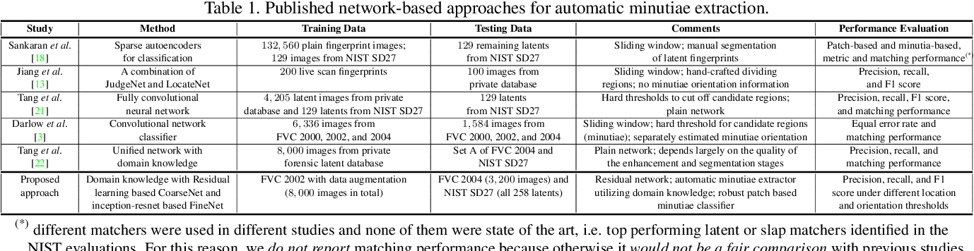 Figure 2 for Robust Minutiae Extractor: Integrating Deep Networks and Fingerprint Domain Knowledge