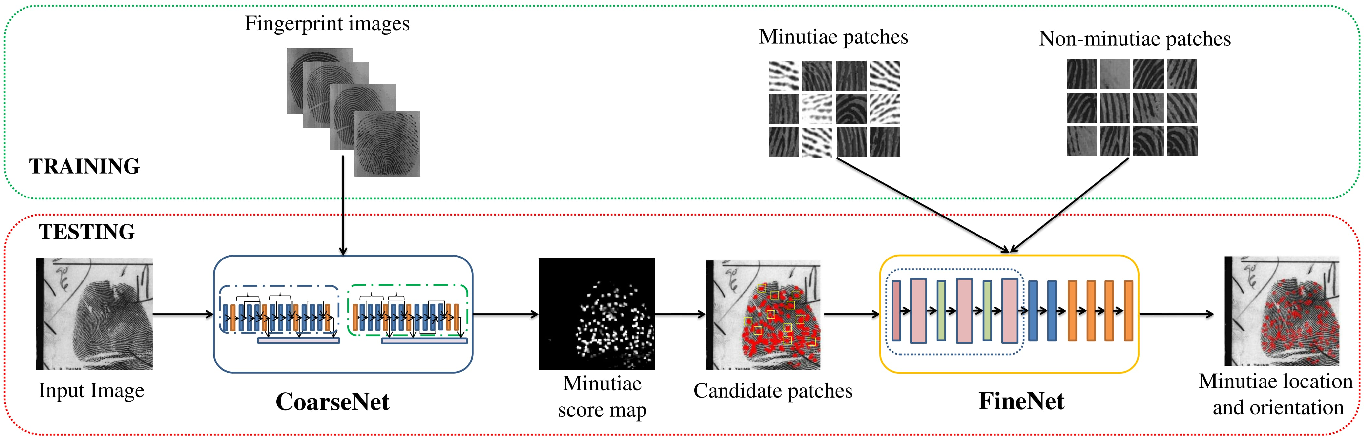 Figure 3 for Robust Minutiae Extractor: Integrating Deep Networks and Fingerprint Domain Knowledge