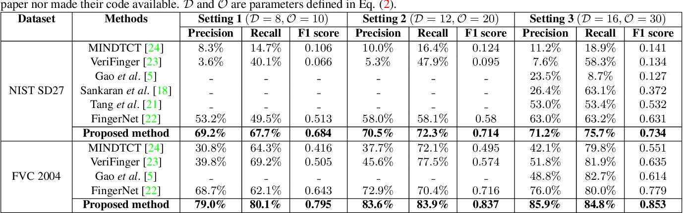 Figure 4 for Robust Minutiae Extractor: Integrating Deep Networks and Fingerprint Domain Knowledge