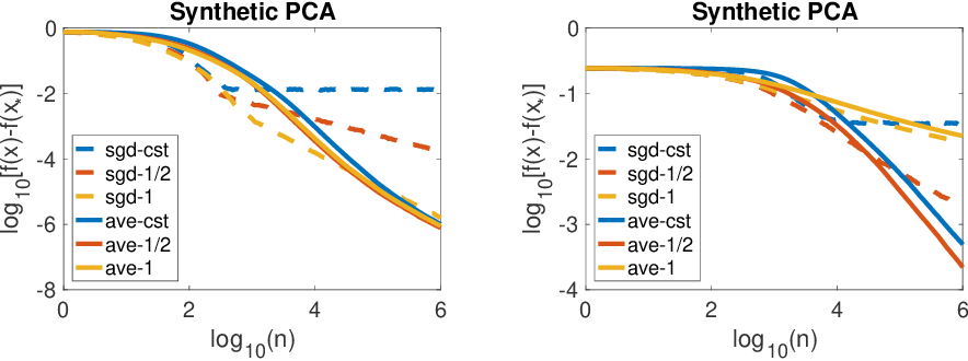 Figure 2 for Averaging Stochastic Gradient Descent on Riemannian Manifolds