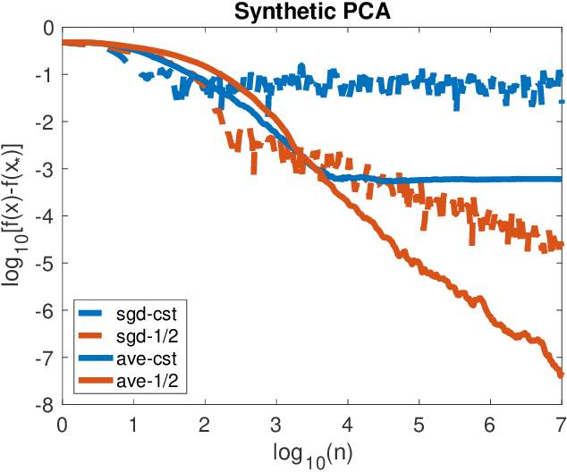 Figure 4 for Averaging Stochastic Gradient Descent on Riemannian Manifolds