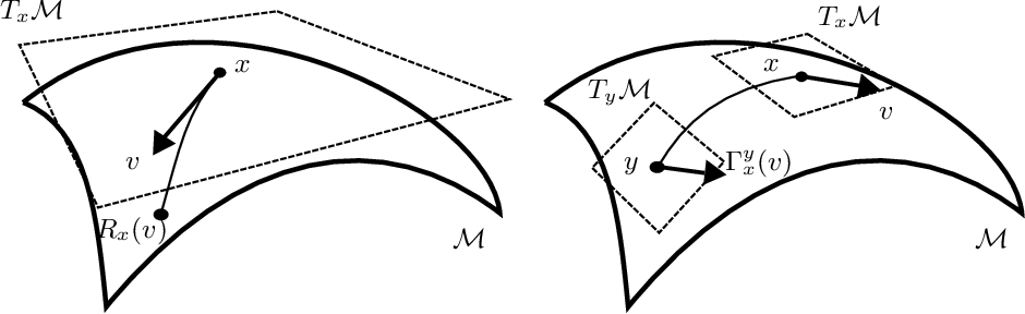 Figure 1 for Averaging Stochastic Gradient Descent on Riemannian Manifolds