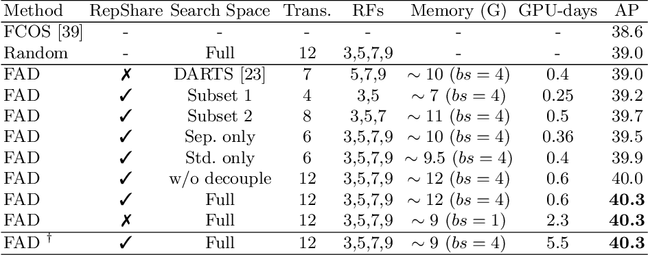 Figure 4 for Representation Sharing for Fast Object Detector Search and Beyond