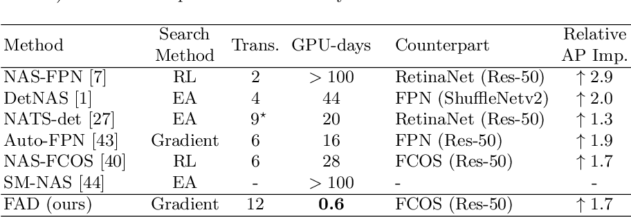 Figure 1 for Representation Sharing for Fast Object Detector Search and Beyond