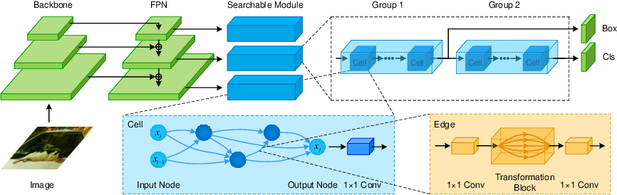 Figure 2 for Representation Sharing for Fast Object Detector Search and Beyond