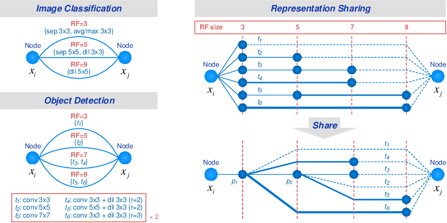 Figure 3 for Representation Sharing for Fast Object Detector Search and Beyond