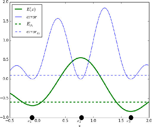 Figure 1 for Deep Structured Energy Based Models for Anomaly Detection
