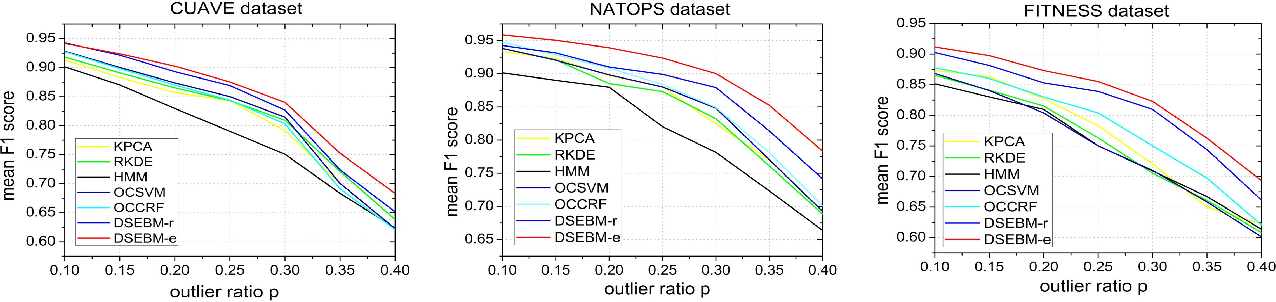 Figure 4 for Deep Structured Energy Based Models for Anomaly Detection