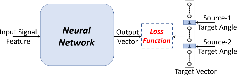 Figure 1 for Deep Learning based Multi-Source Localization with Source Splitting and its Effectiveness in Multi-Talker Speech Recognition