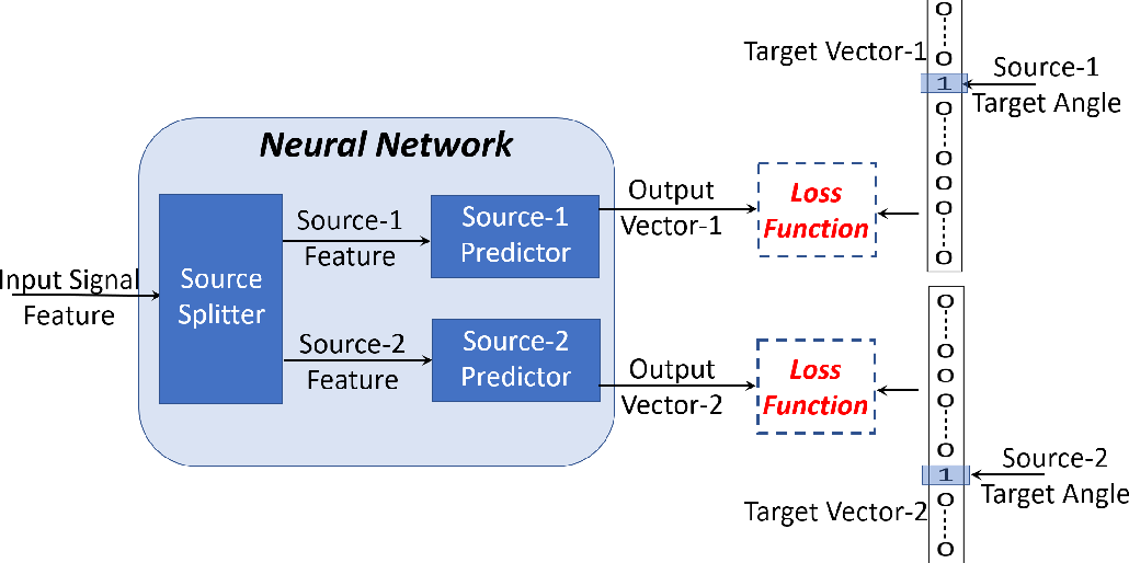 Figure 3 for Deep Learning based Multi-Source Localization with Source Splitting and its Effectiveness in Multi-Talker Speech Recognition