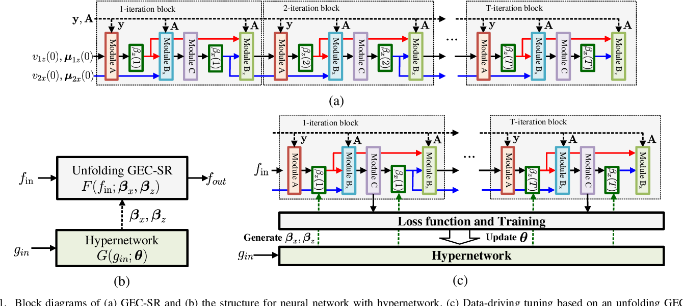 Figure 1 for Phase Retrieval using Expectation Consistent Signal Recovery Algorithm based on Hypernetwork