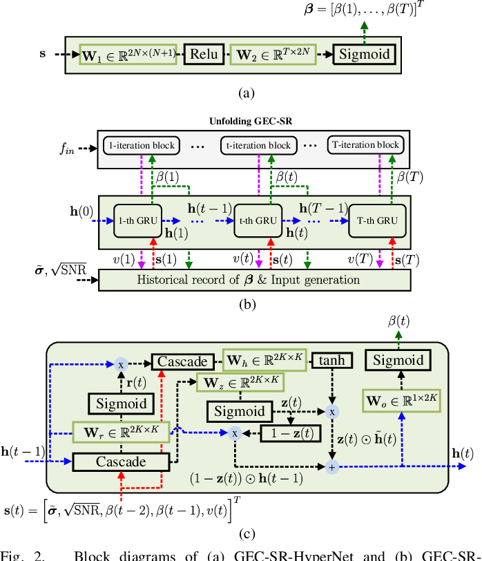 Figure 2 for Phase Retrieval using Expectation Consistent Signal Recovery Algorithm based on Hypernetwork