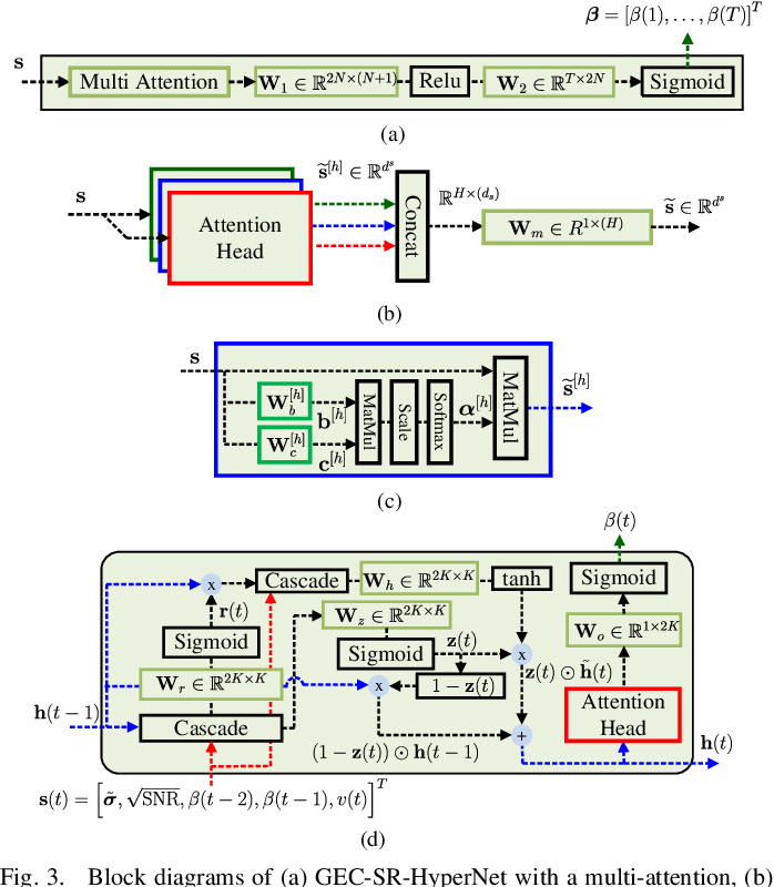 Figure 3 for Phase Retrieval using Expectation Consistent Signal Recovery Algorithm based on Hypernetwork