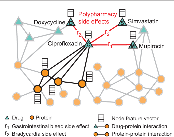 Figure 1 for Modeling polypharmacy side effects with graph convolutional networks