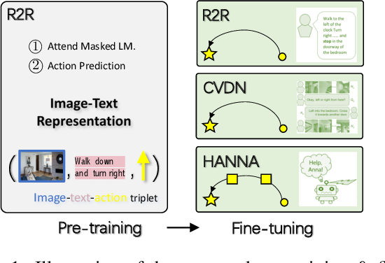 Figure 1 for Towards Learning a Generic Agent for Vision-and-Language Navigation via Pre-training