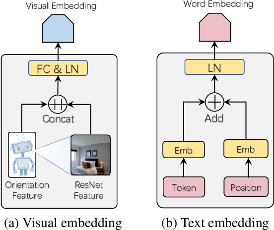 Figure 3 for Towards Learning a Generic Agent for Vision-and-Language Navigation via Pre-training
