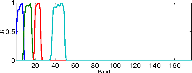 Figure 3 for Hyperspectral and Multispectral Image Fusion based on a Sparse Representation