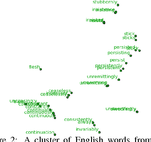 Figure 4 for Learning Bilingual Word Representations by Marginalizing Alignments