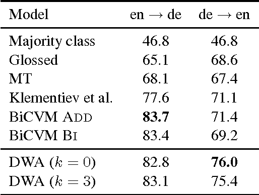 Figure 3 for Learning Bilingual Word Representations by Marginalizing Alignments