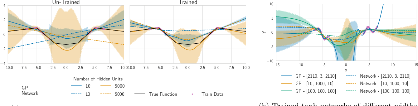 Figure 4 for Fast Adaptation with Linearized Neural Networks
