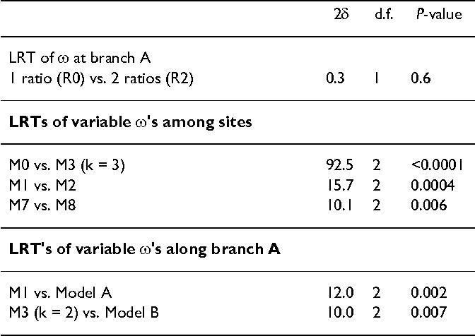 Table 5: Likelihood ratio test statistics (2δ) for the INSL4 data set.