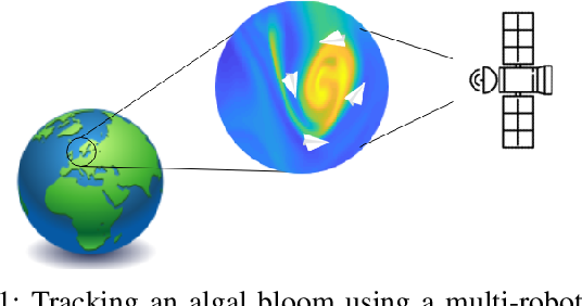 Figure 1 for Cooperative decentralized circumnavigation with application to algal bloom tracking