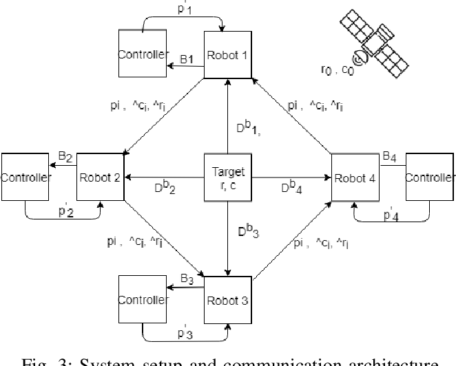 Figure 3 for Cooperative decentralized circumnavigation with application to algal bloom tracking
