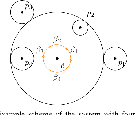 Figure 4 for Cooperative decentralized circumnavigation with application to algal bloom tracking