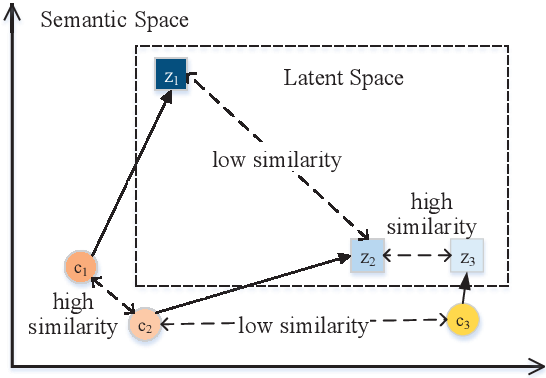 Figure 1 for Generating Relevant and Coherent Dialogue Responses using Self-separated Conditional Variational AutoEncoders