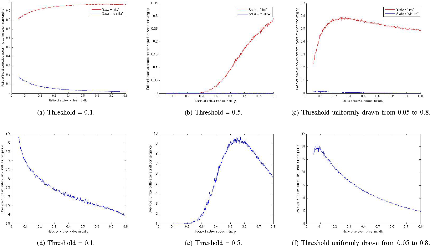Figure 1 for Wisdom of the Crowd: Incorporating Social Influence in Recommendation Models
