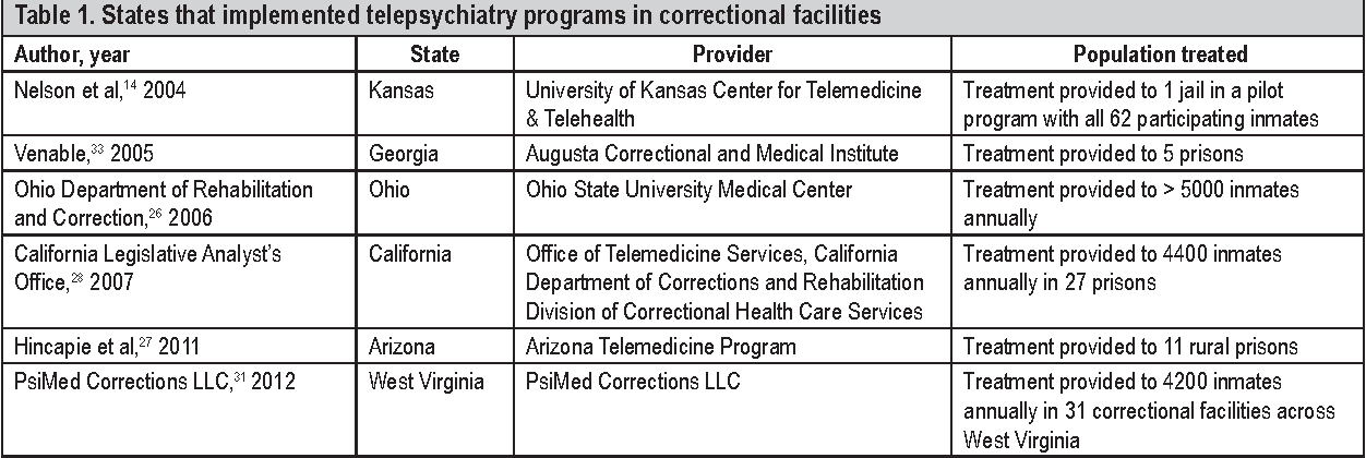 Telepsychiatry In Correctional Facilities Using Technology To