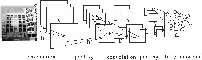 Figure 1 for On Vectorization of Deep Convolutional Neural Networks for Vision Tasks