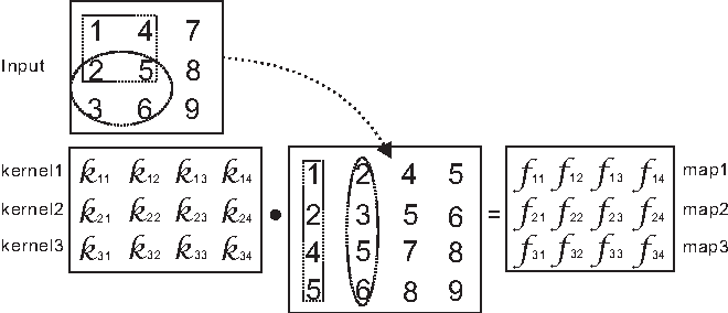 Figure 3 for On Vectorization of Deep Convolutional Neural Networks for Vision Tasks