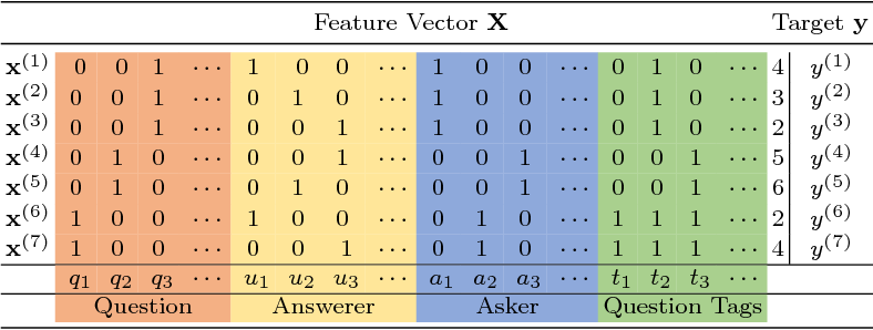 Figure 4 for ColdRoute: Effective Routing of Cold Questions in Stack Exchange Sites