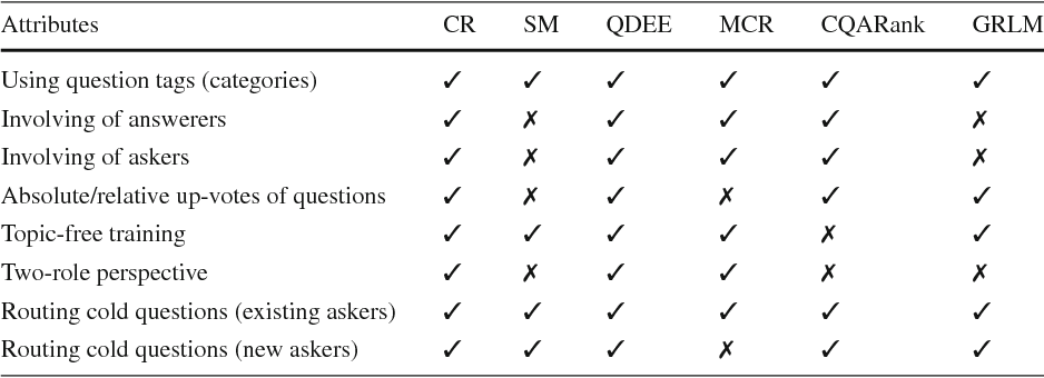 Figure 2 for ColdRoute: Effective Routing of Cold Questions in Stack Exchange Sites