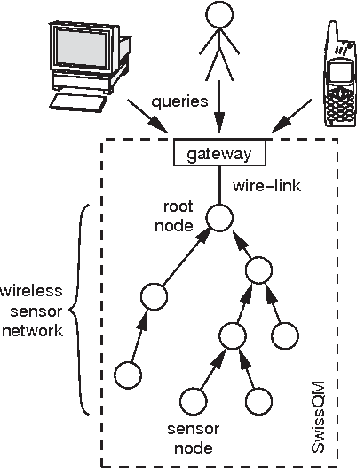 Figure 1 From A Virtual Machine For Sensor Networks