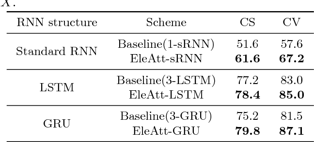 Figure 4 for Adding Attentiveness to the Neurons in Recurrent Neural Networks