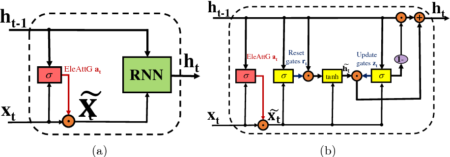 Figure 1 for Adding Attentiveness to the Neurons in Recurrent Neural Networks