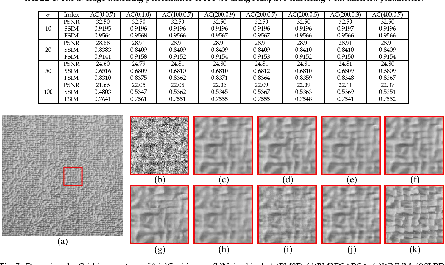 Figure 2 for Texture variation adaptive image denoising with nonlocal PCA