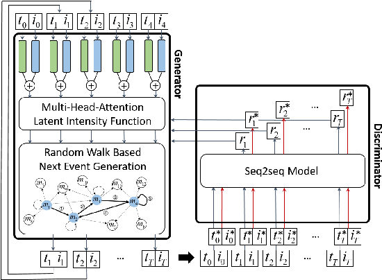 Figure 1 for Learning Latent Process from High-Dimensional Event Sequences via Efficient Sampling