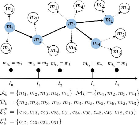 Figure 3 for Learning Latent Process from High-Dimensional Event Sequences via Efficient Sampling