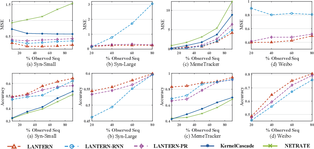 Figure 4 for Learning Latent Process from High-Dimensional Event Sequences via Efficient Sampling