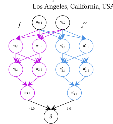 Figure 1 for ReluDiff: Differential Verification of Deep Neural Networks