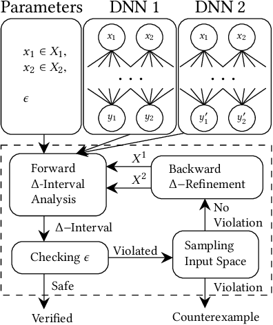Figure 3 for ReluDiff: Differential Verification of Deep Neural Networks