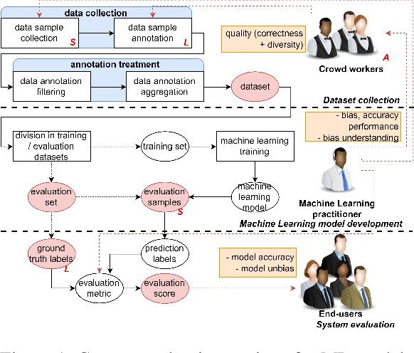 Figure 1 for Designing Evaluations of Machine Learning Models for Subjective Inference: The Case of Sentence Toxicity